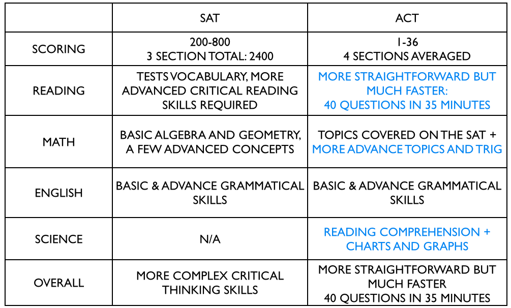 Which test should I do, the SAT or the ACT?